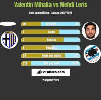 Valentin Mihaila vs Mehdi Leris h2h player stats