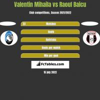 Valentin Mihaila vs Raoul Baicu h2h player stats