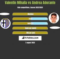 Valentin Mihaila vs Andrea Adorante h2h player stats