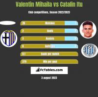 Valentin Mihaila vs Catalin Itu h2h player stats