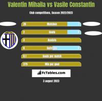Valentin Mihaila vs Vasile Constantin h2h player stats