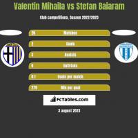 Valentin Mihaila vs Stefan Baiaram h2h player stats