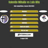 Valentin Mihaila vs Luis Nitu h2h player stats