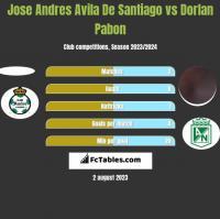 Jose Andres Avila De Santiago vs Dorlan Pabon h2h player stats