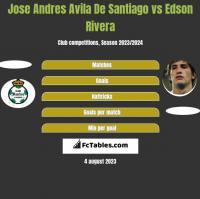 Jose Andres Avila De Santiago vs Edson Rivera h2h player stats