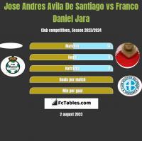 Jose Andres Avila De Santiago vs Franco Daniel Jara h2h player stats
