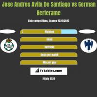 Jose Andres Avila De Santiago vs German Berterame h2h player stats
