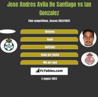 Jose Andres Avila De Santiago vs Ian Gonzalez h2h player stats