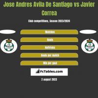 Jose Andres Avila De Santiago vs Javier Correa h2h player stats