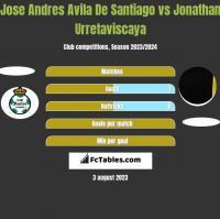 Jose Andres Avila De Santiago vs Jonathan Urretaviscaya h2h player stats