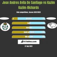 Jose Andres Avila De Santiago vs Kazim Kazim-Richards h2h player stats