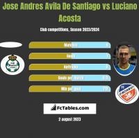 Jose Andres Avila De Santiago vs Luciano Acosta h2h player stats