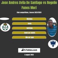 Jose Andres Avila De Santiago vs Rogelio Funes Mori h2h player stats