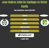 Jose Andres Avila De Santiago vs Victor Davila h2h player stats