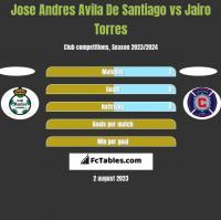 Jose Andres Avila De Santiago vs Jairo Torres h2h player stats