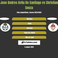 Jose Andres Avila De Santiago vs Christian Souza h2h player stats