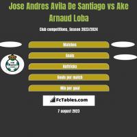 Jose Andres Avila De Santiago vs Ake Arnaud Loba h2h player stats