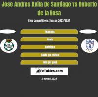 Jose Andres Avila De Santiago vs Roberto de la Rosa h2h player stats