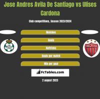 Jose Andres Avila De Santiago vs Ulises Cardona h2h player stats