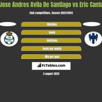 Jose Andres Avila De Santiago vs Eric Cantu h2h player stats