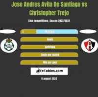 Jose Andres Avila De Santiago vs Christopher Trejo h2h player stats