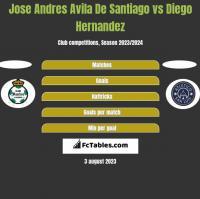 Jose Andres Avila De Santiago vs Diego Hernandez h2h player stats