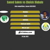 Saeed Salem vs Cheick Diabate h2h player stats
