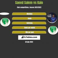 Saeed Salem vs Kaio h2h player stats