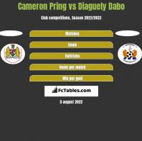 Cameron Pring vs Diaguely Dabo h2h player stats