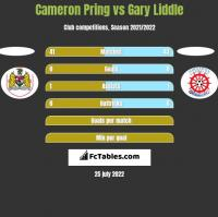 Cameron Pring vs Gary Liddle h2h player stats