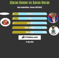 Ciaran Dunne vs Aaron Doran h2h player stats