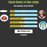 Ciaran Dunne vs Alan Judge h2h player stats