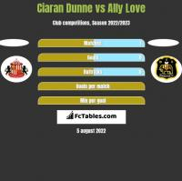 Ciaran Dunne vs Ally Love h2h player stats