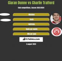 Ciaran Dunne vs Charlie Trafford h2h player stats