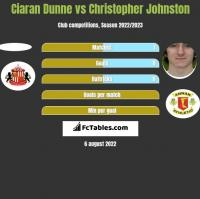 Ciaran Dunne vs Christopher Johnston h2h player stats