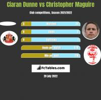 Ciaran Dunne vs Christopher Maguire h2h player stats