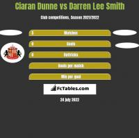 Ciaran Dunne vs Darren Lee Smith h2h player stats