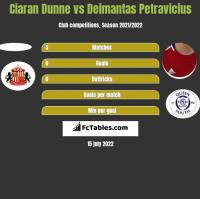 Ciaran Dunne vs Deimantas Petravicius h2h player stats