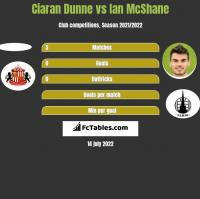 Ciaran Dunne vs Ian McShane h2h player stats