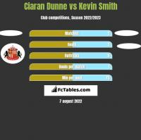 Ciaran Dunne vs Kevin Smith h2h player stats