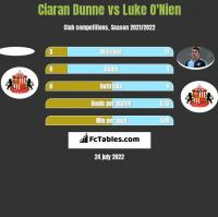 Ciaran Dunne vs Luke O'Nien h2h player stats