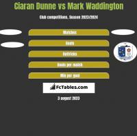Ciaran Dunne vs Mark Waddington h2h player stats
