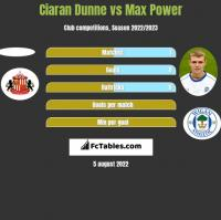 Ciaran Dunne vs Max Power h2h player stats