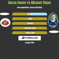 Ciaran Dunne vs Michael Tidser h2h player stats