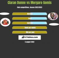 Ciaran Dunne vs Morgaro Gomis h2h player stats