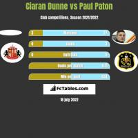 Ciaran Dunne vs Paul Paton h2h player stats