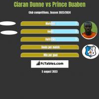 Ciaran Dunne vs Prince Buaben h2h player stats