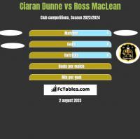 Ciaran Dunne vs Ross MacLean h2h player stats