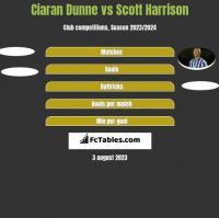 Ciaran Dunne vs Scott Harrison h2h player stats