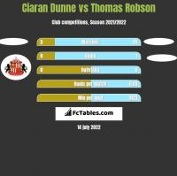 Ciaran Dunne vs Thomas Robson h2h player stats